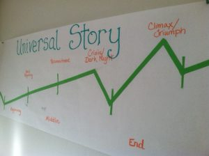 7 Steps How to Plot Your Novel and Your Personal  Goals